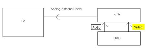 A (very basic) diagram showing what is needed to hook up the DVD player and VCR.